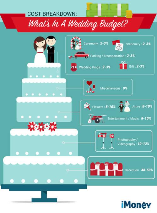 Các bước chuẩn bị đám cưới cho uyên ương Việt - hình ảnh 1
